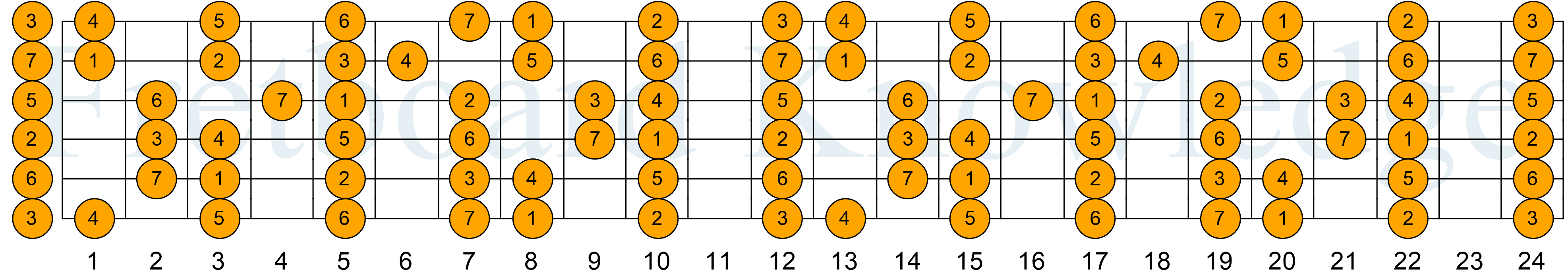 https://fretboardknowledge.com/guitar/wp-content/uploads/sites/5/2018/03/Major_Scale_-_Key_of_C_-_Tone_Functions.png