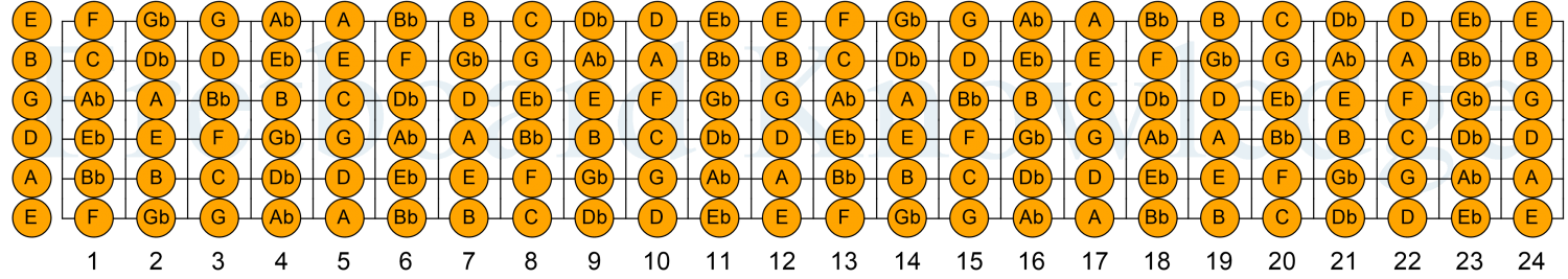 The Chromatic Scale for the Standard Tuning 6-String Guitar