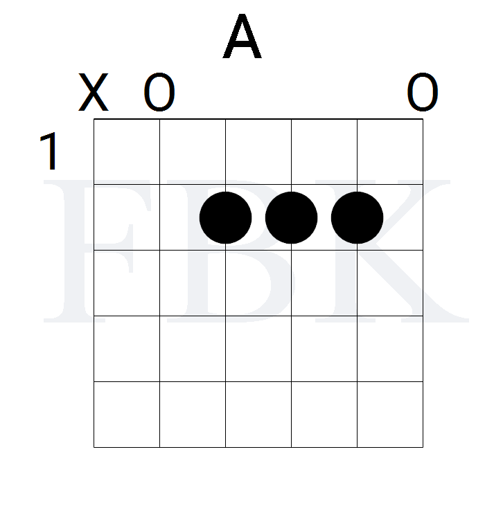 The A Major Guitar Chord in the Open Position