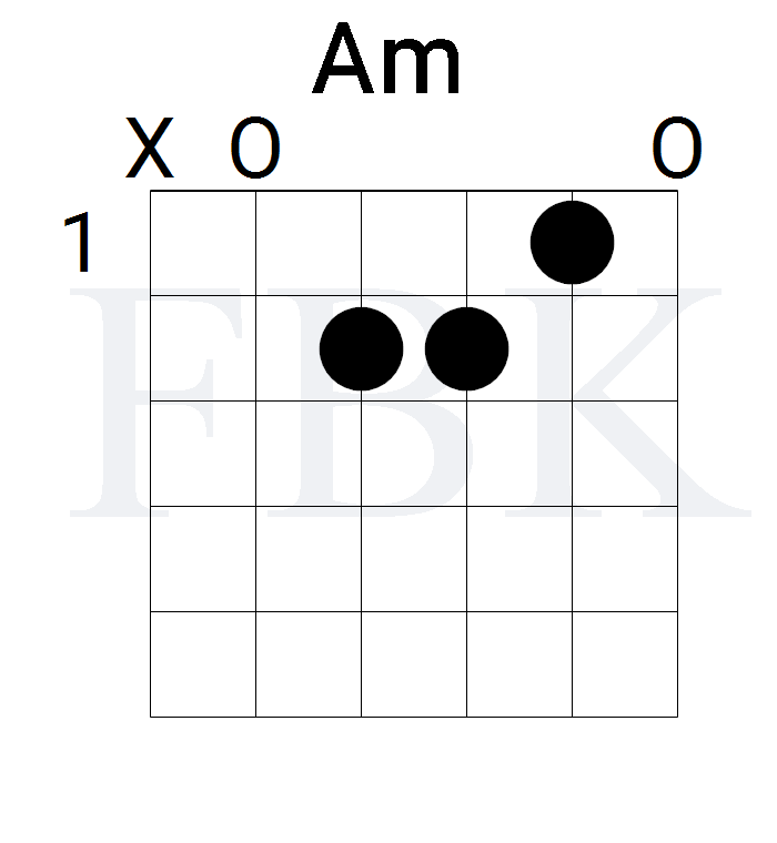The Am Guitar Chord in the Open Position