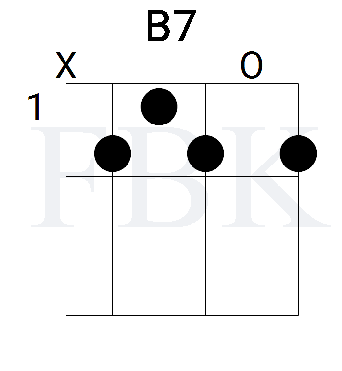The B7 Guitar Chord in the Open Position