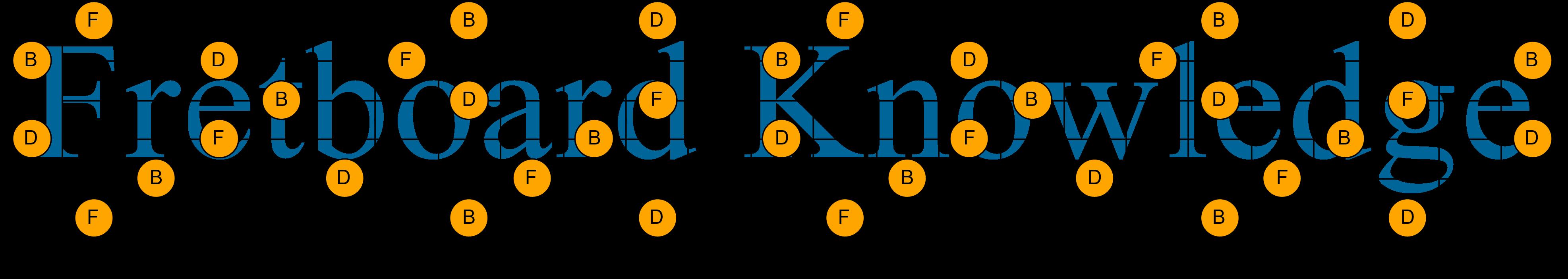 B Diminished Triad Guitar Fretboard Knowledge