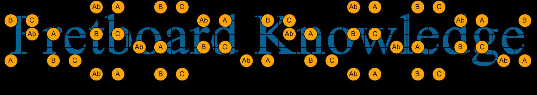 C Ab A B