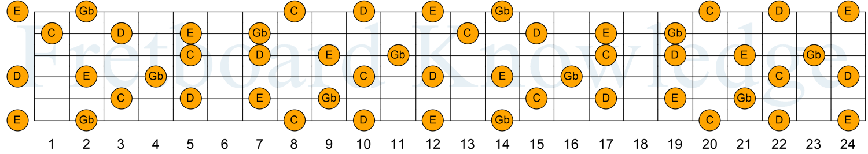 C D E Gb