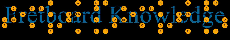C D Eb A