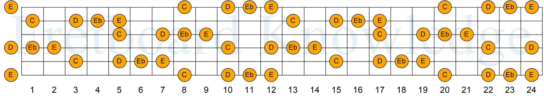 C D Eb E