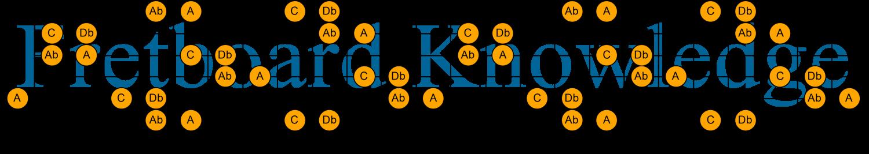 C Db Ab A