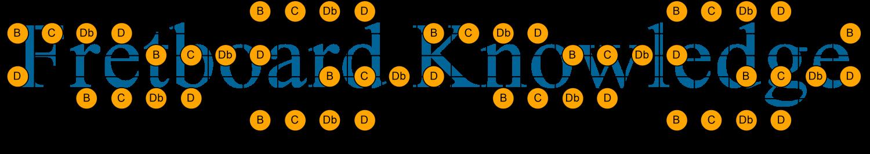 C Db D B