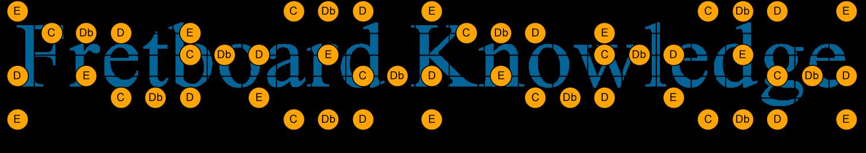 C Db D E