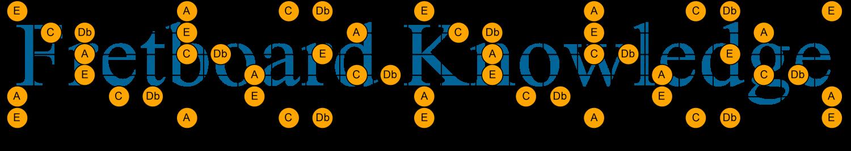 C Db E A