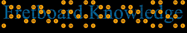 C Db Eb E