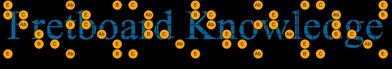 C E Ab B