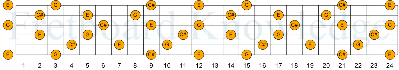 C Diminished Triad Guitar Fretboard Knowledge