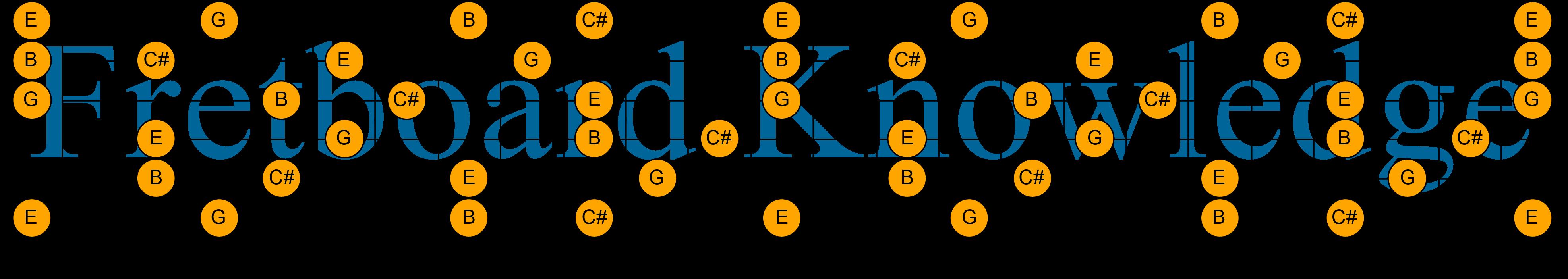 Db Half Diminished Seventh Guitar Fretboard Knowledge