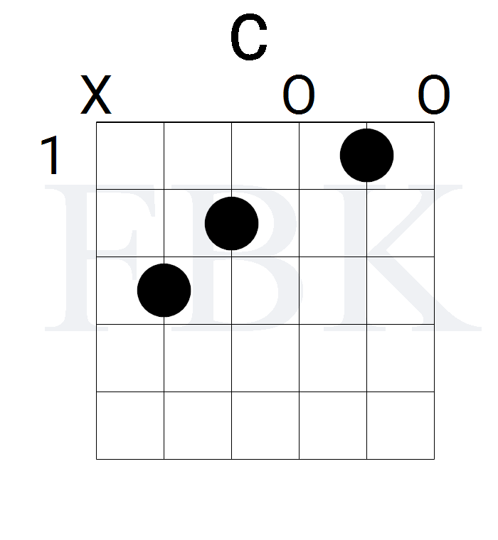 The C Major Guitar Chord in the Open Position