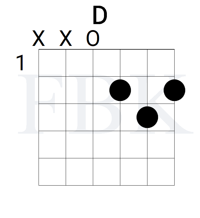 The D Major Guitar Chord in the Open Position