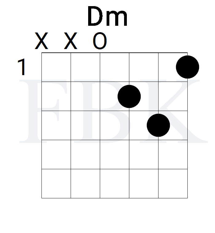 The Dm Guitar Chord in the Open Position