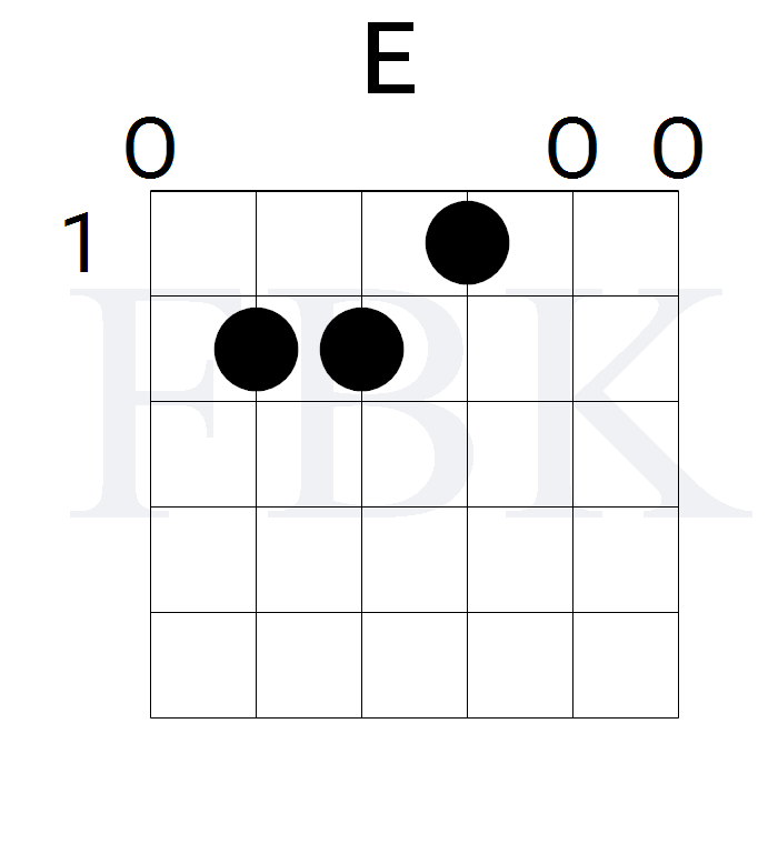 The E Major Guitar Chord in the Open Position