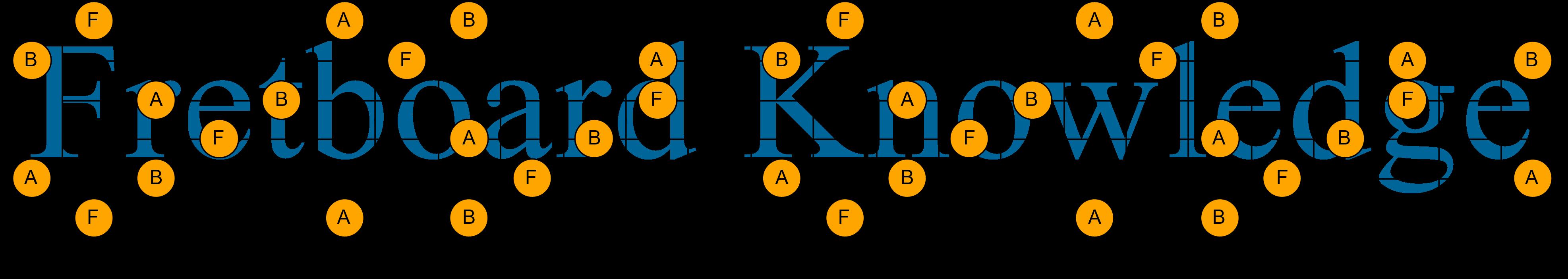 F(b5) Triad Arpeggio Notes