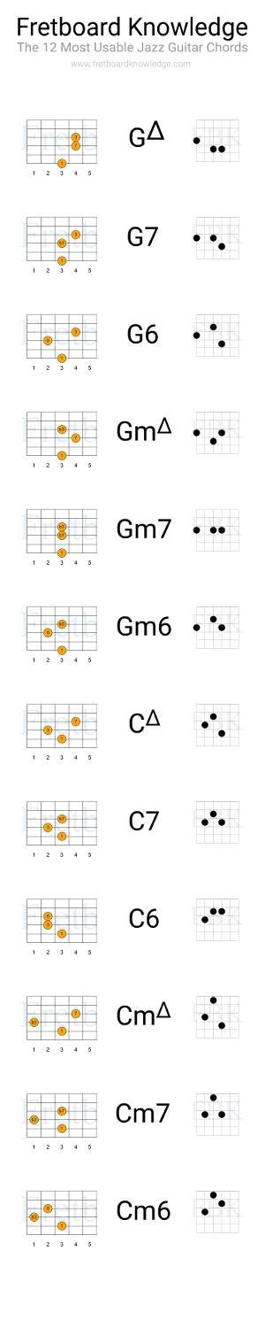 The 12 Most Usable Jazz Chords for Comping - Guitar Fretboard Knowledge