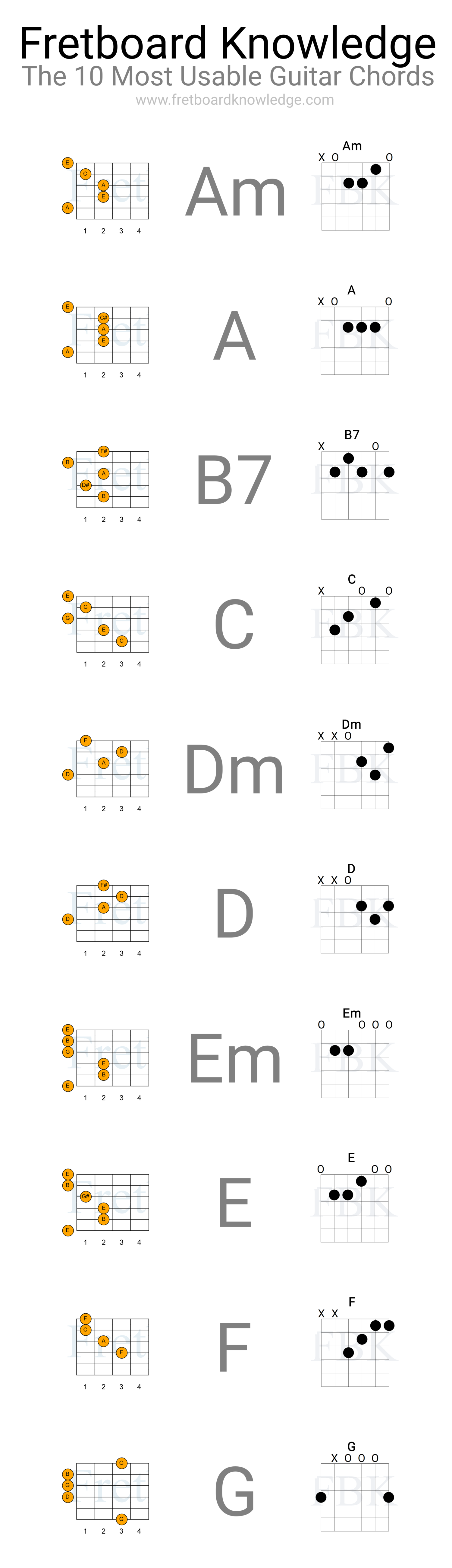 Fretboard Knowledge - The 10 Most Usable Guitar Chords - Tall View