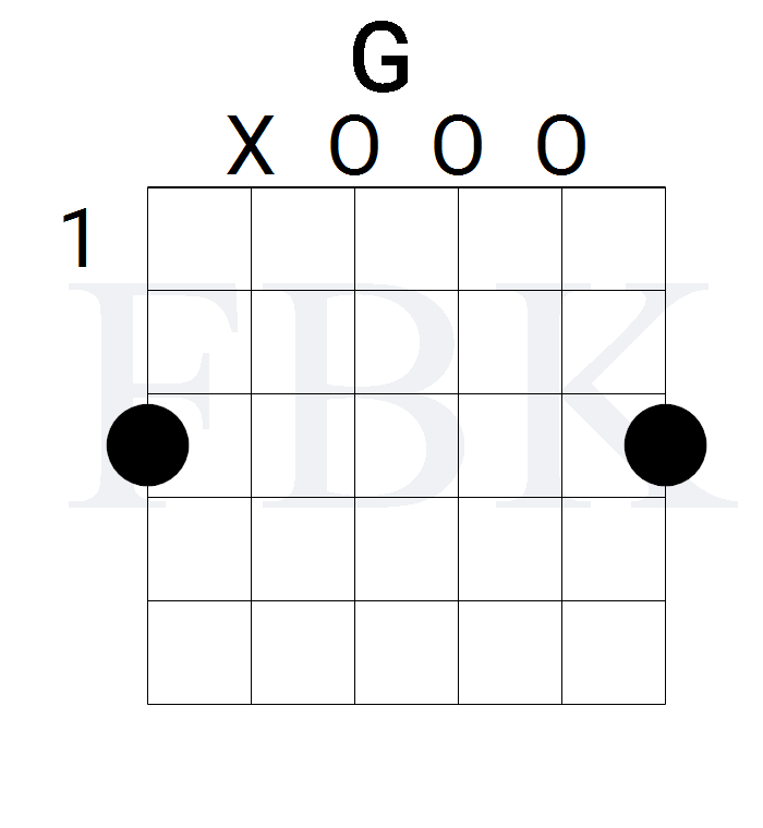 The G Major Guitar Chord in the Open Position