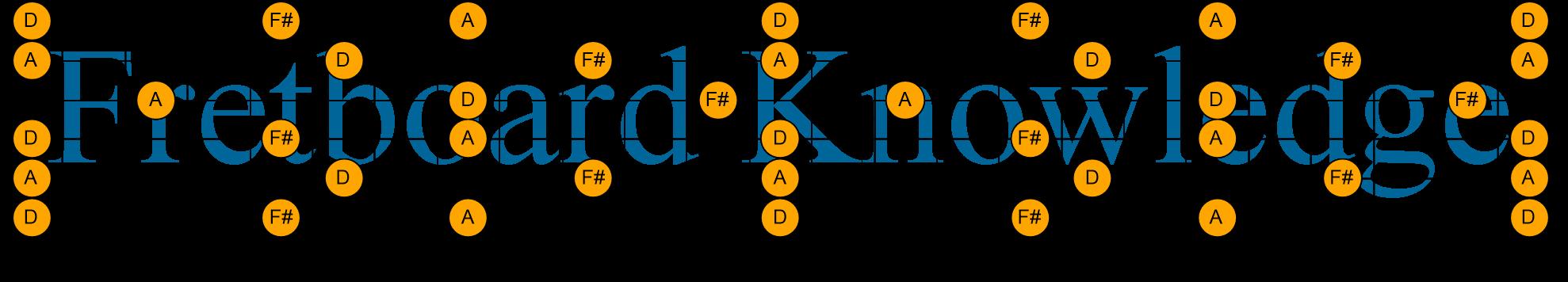 D Major Triad Dadgad Chord Voicings Guitar Fretboard Knowledge