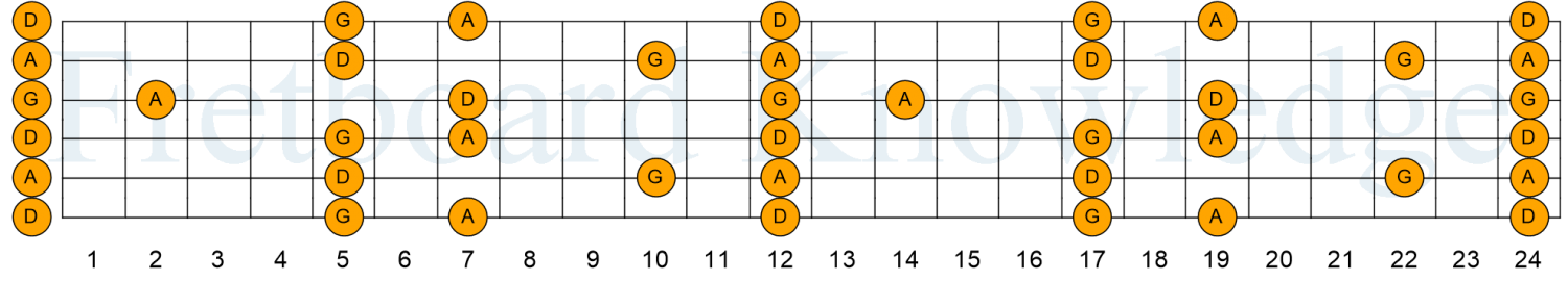 DADGAD Tuning - Guitar Fretboard Knowledge