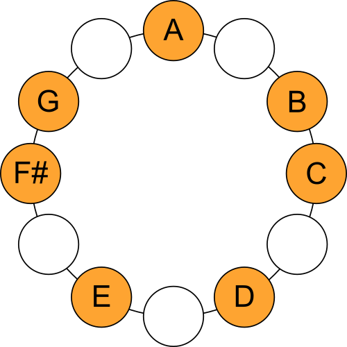 A Dorian Mode - Scale Circle