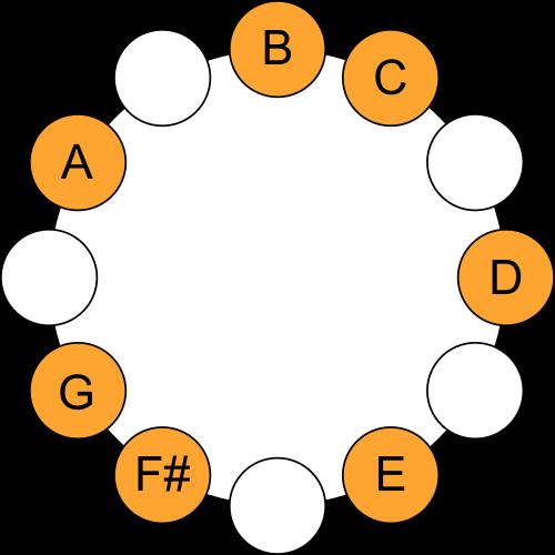 B Phrygian Mode - Scale Circle