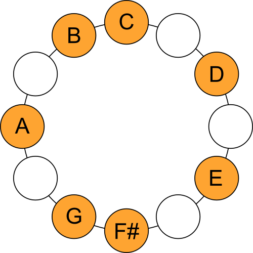 C Lydian Mode - Scale Circle