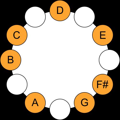 D Mixolydian Mode - Scale Circle