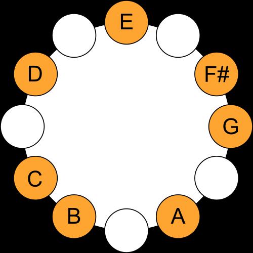 E Aeolian Mode - Scale Circle