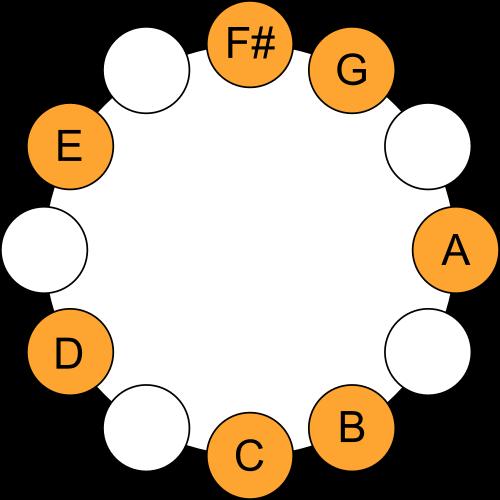 F# Locrian Mode - Scale Circle