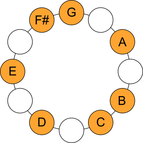 G Ionian Mode - Scale Circle