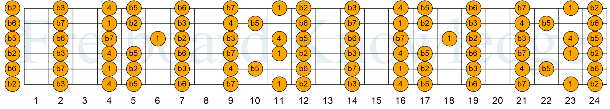 The D Major Scale In The Dadgad Guitar Tuning Guitar Fretboard