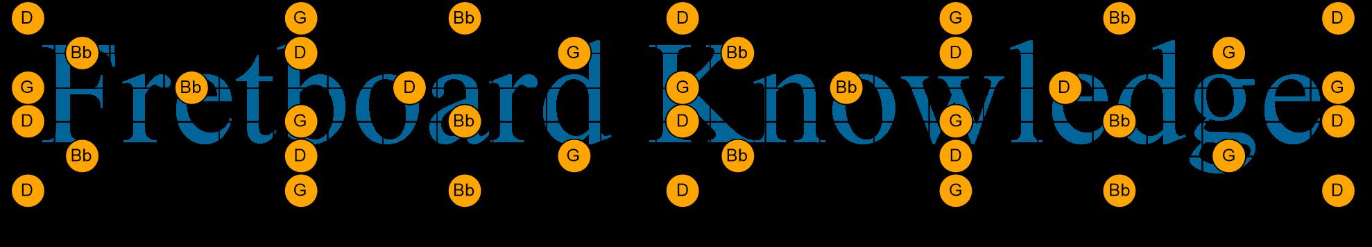 G Minor Triad Dadgad Chord Voicings Guitar Fretboard Knowledge